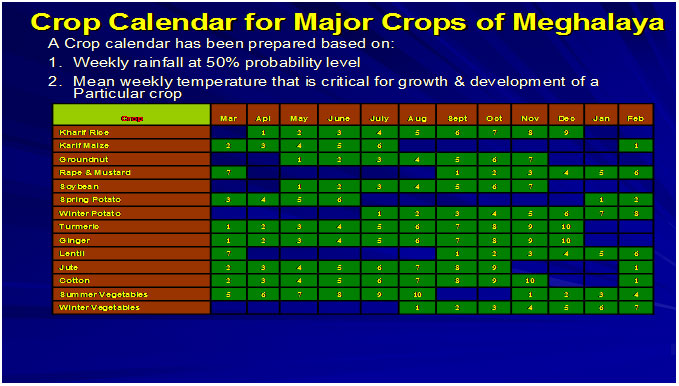 Crop Calendar of Kharif Rice of Meghalaya based on expected rainfall and mean temperature