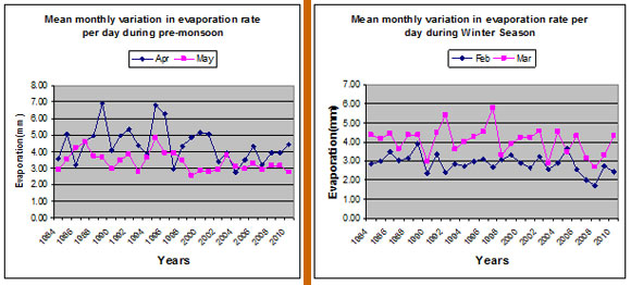 Mean monthly variation in evaporation rate