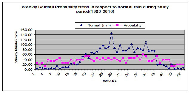 Weekly rainfall probability trend in respect to normal rain