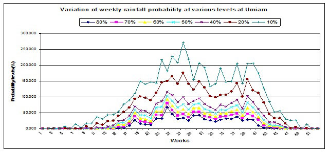 Variation of weekly rainfall probability at various levels at Umiam